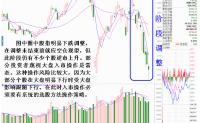 市场波段调整时四种选股思路